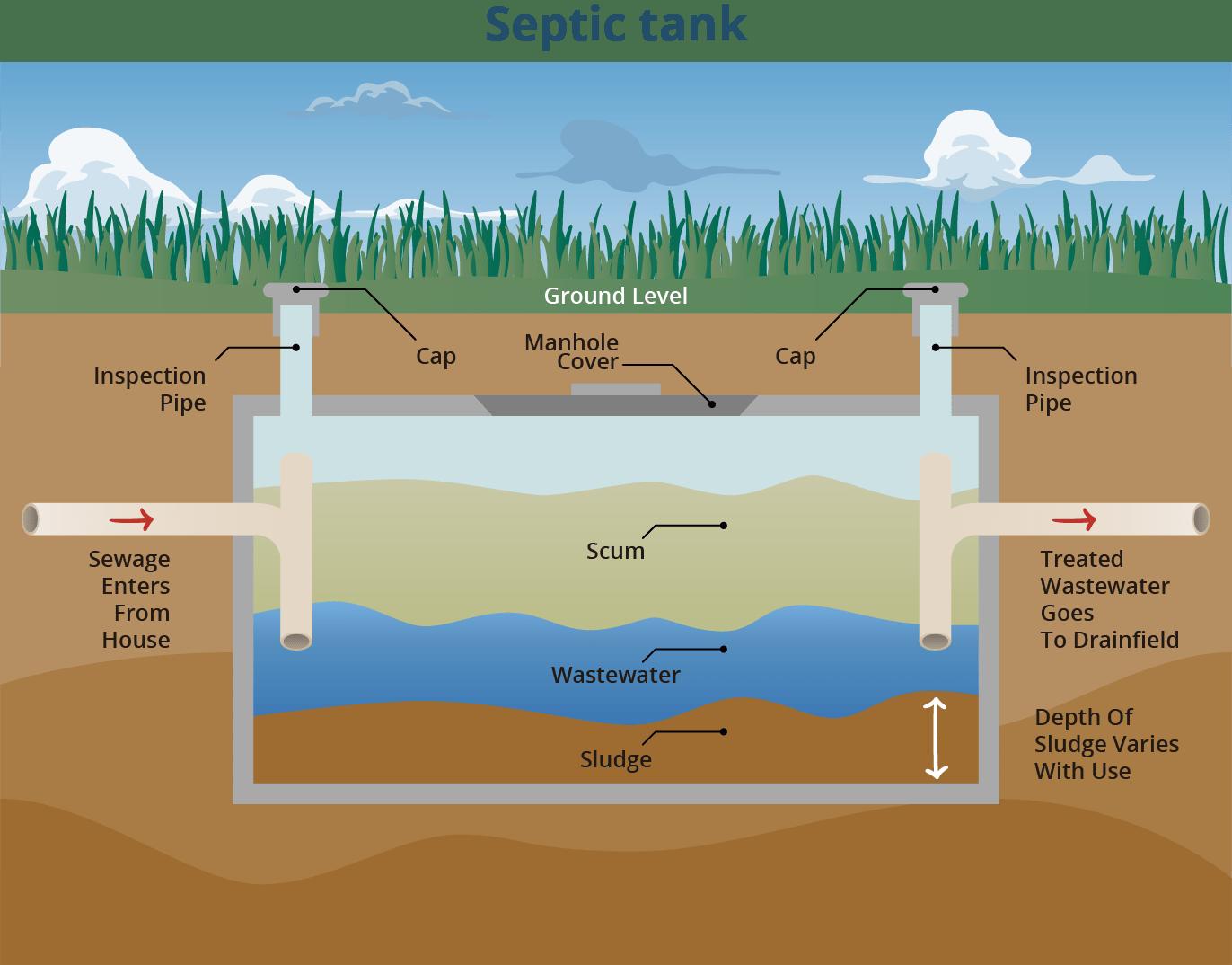 Septic Tank Pumping El Paso